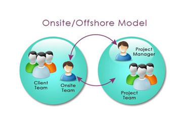 Offsite/Offshore Support